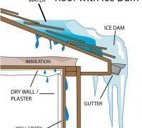 How To Treat & Prevent Ice Dams